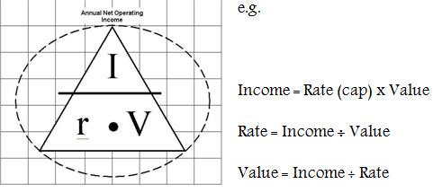CAP Rates (Capitalization Rate) - Gabhart Investments, Inc.