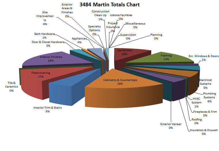 martin project totals 2-9-2011 7-59-09 AM