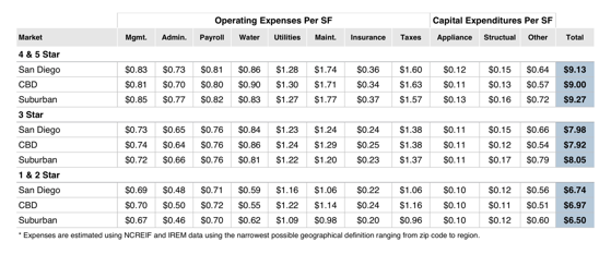 Operating expenses for commercial real estate