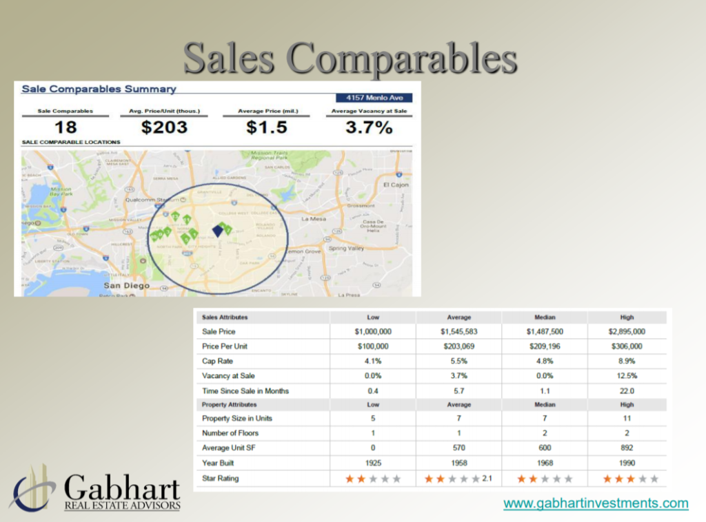 commercial real estate sales comparable