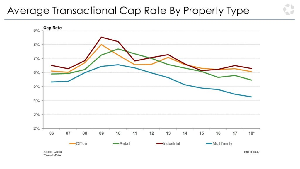 san diego cap rates by property type